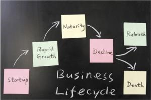 Levenscyclus horeca concept